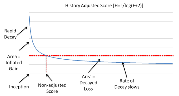 history-adjusted-score