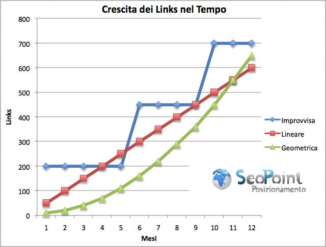 Tre esempi della crescita dei links nel tempo